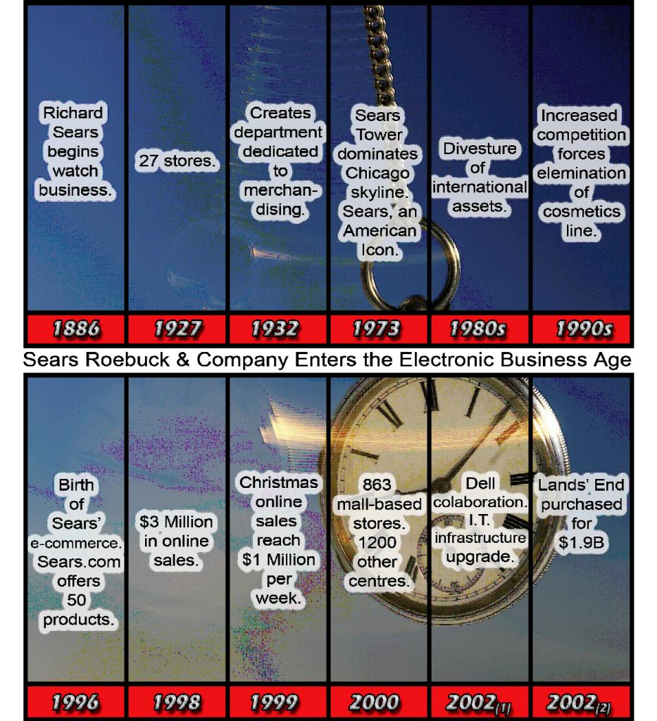Sears timeline analysis