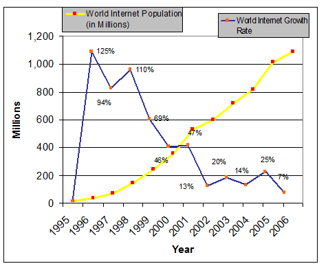 World wide Internet User Growth